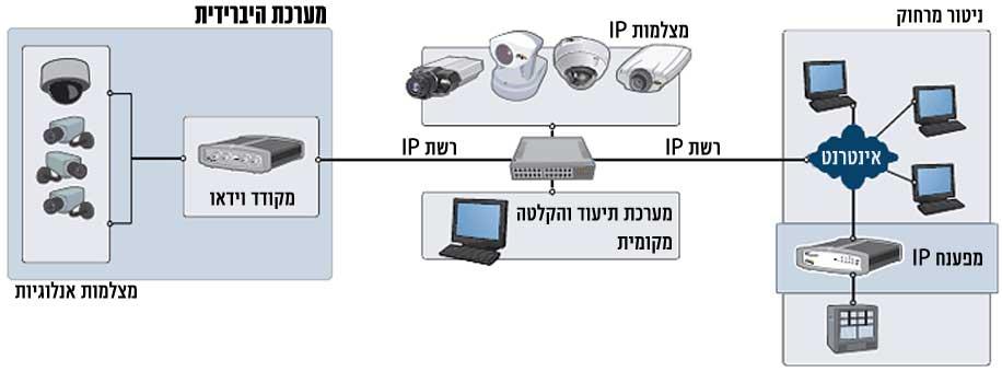 ניצול מערכת מצלמות IP במעגל סגור
