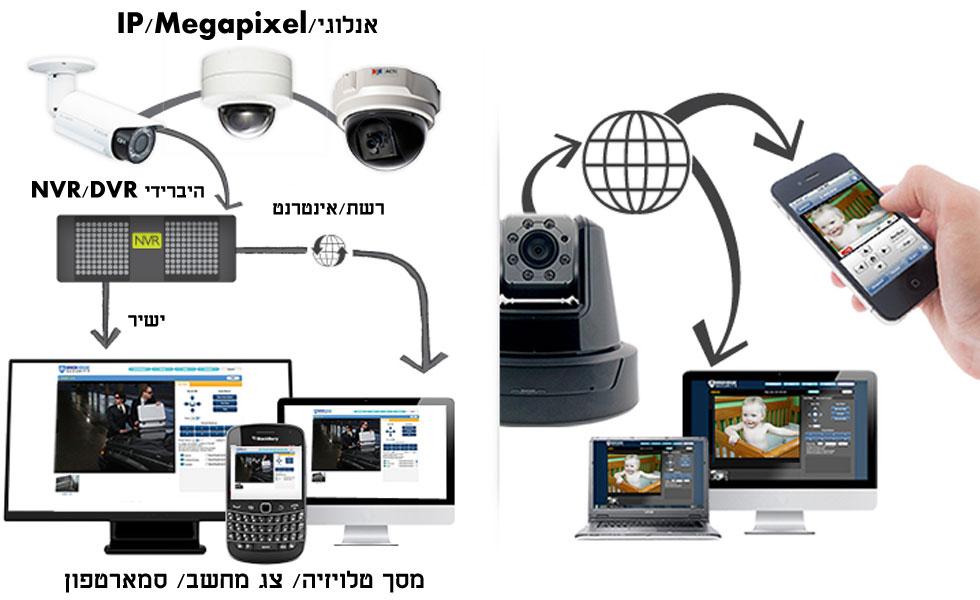 מצלמות IP למערכות אבטחה
