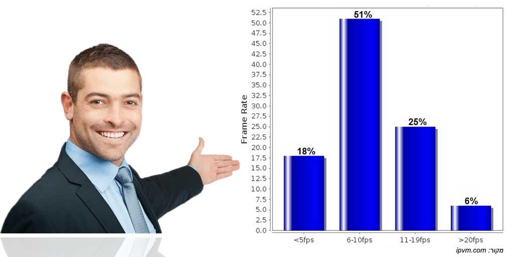 גרף FPS